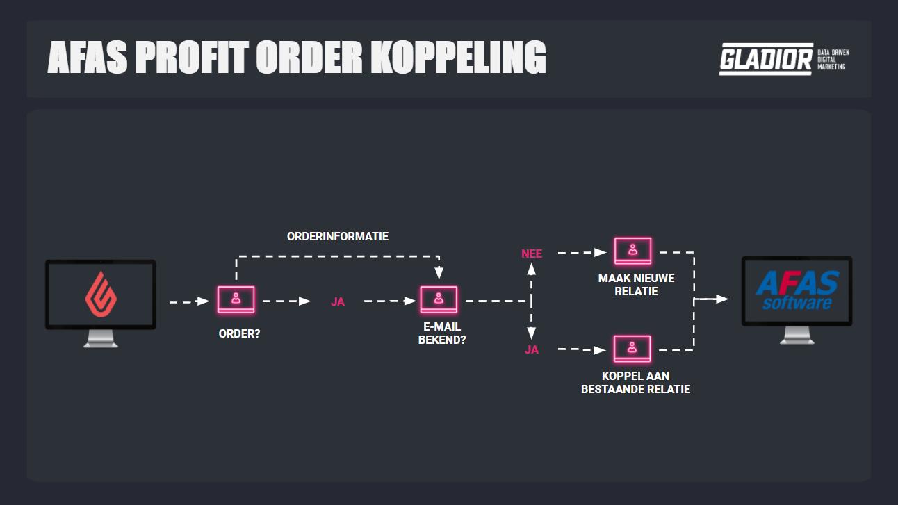 AFAS Profit Order koppeling